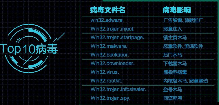 Top10病毒