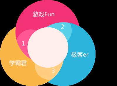 游戏Fun和极客er是管家公益的铁杆拥护者