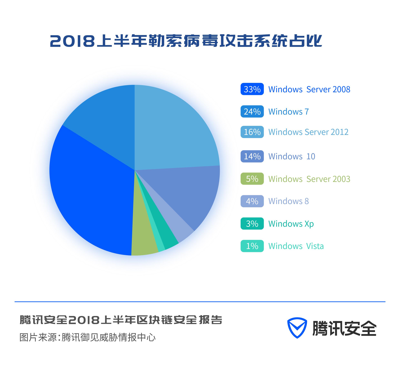 腾讯安全《 2018 上半年区块链安全报告》
